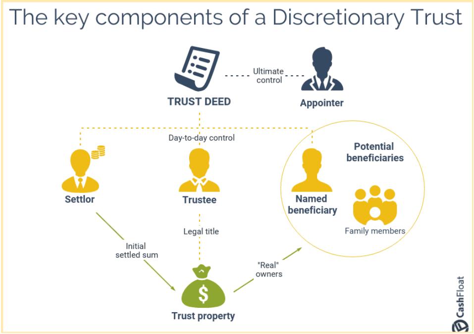 key components of discretionary trust